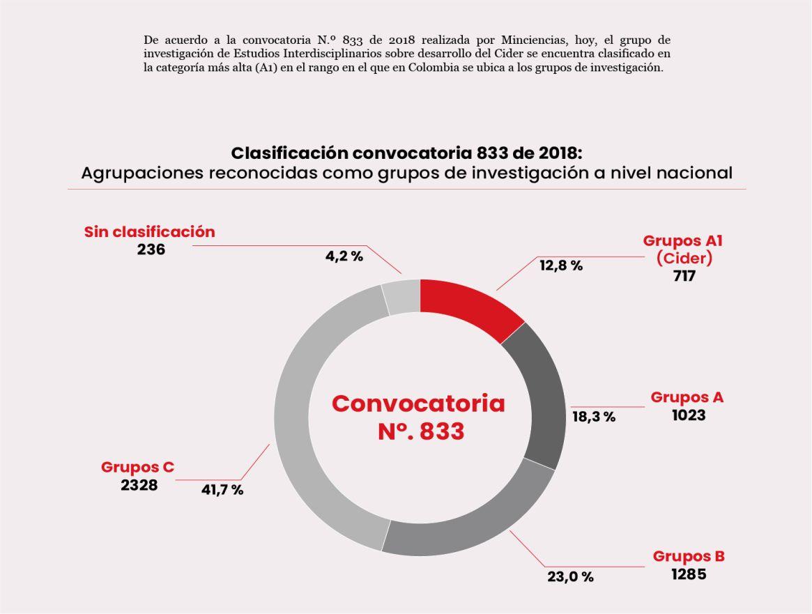 resultados_convocatoria_833_minciencias.jpg